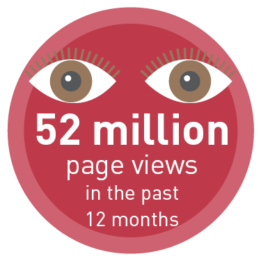 52 million page views in the past 12 months.