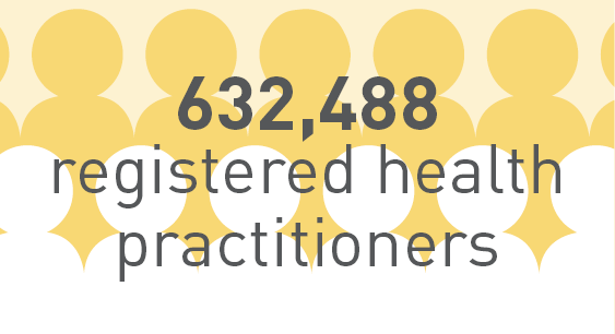 632,488 registered health practitioners.