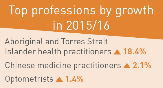 Top professions by growth in 2015/16.