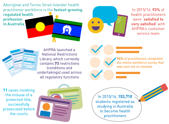 Aboriginal and Torres Strait Islander health practitioner workforce is the fastest-growing regulated health profession in Australia. AHPRA launched a National Restrictions Library, which currently contains 73 restrictions (conditions and undertakings) used across all regulatory functions. 11 Cases involving the misuse of a protected title, sucessfully prosecuted before the courts. In 2015/16, 93% of health practitioners were 'satisfied to very satisfied' with AHPRA' customer service team. 94% of practitioners completed the online workforce survey that was sent out on renewal. In 2015/16, 153,710 students registered as studying in Australia to become health practitioners.