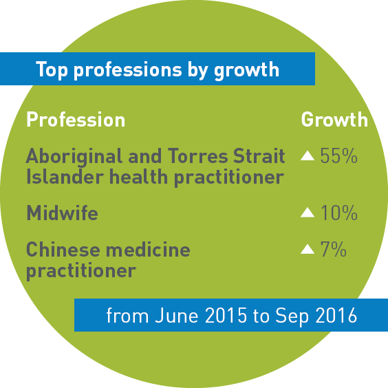 Top professions by growth. Aboriginal and Torres Strait Islander health practitioner up 55%. Midwife up 10%. Chinese medicine practitioner up 7%. From June 2016 to Sep 2016.