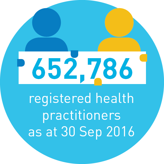 652,786 registered health practitioners as at 30 Sep 2016.