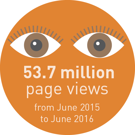53.7 million page views from June 2016 to June 2016.
