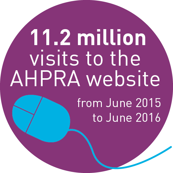 11.2 million visits to the AHPRA website from June 2015 to June 2016.