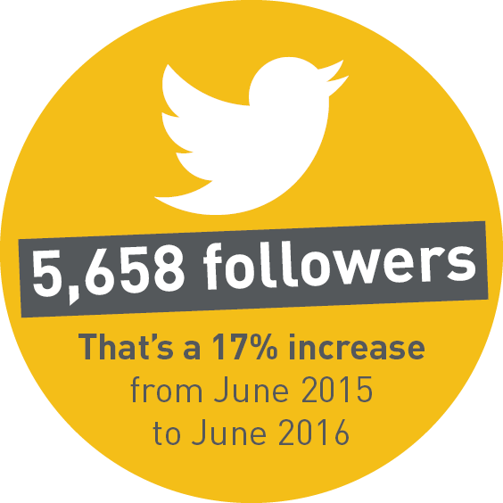 5,658 followers. That's a 17% increase from June 2015 to June 2016.