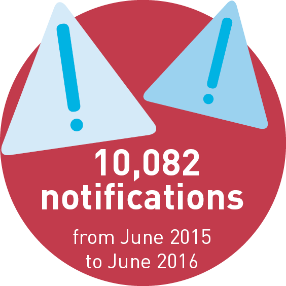 10,082 notifications from June 2015 to June 2016.