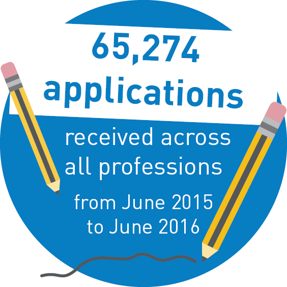 65,274 applications received across all professions from June 2015 to June 2016.